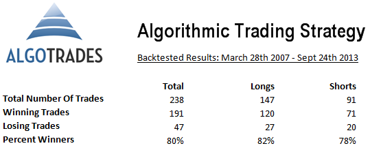 Algorithmic Trading Strategies Results Table