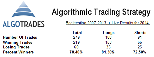 Algorithmic Trading Results