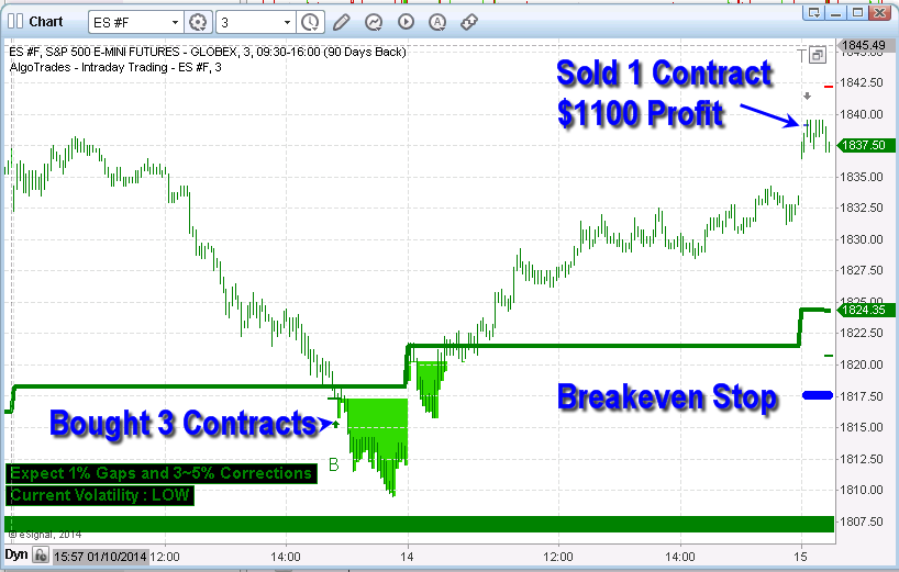 Binary options algorithmic trading