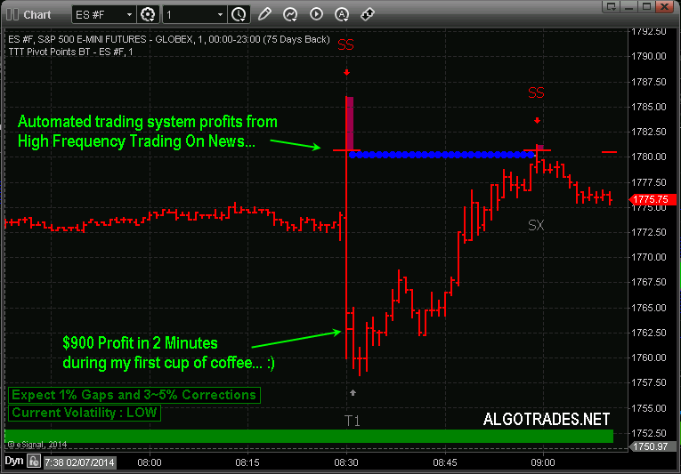 Automated trading systems for futures