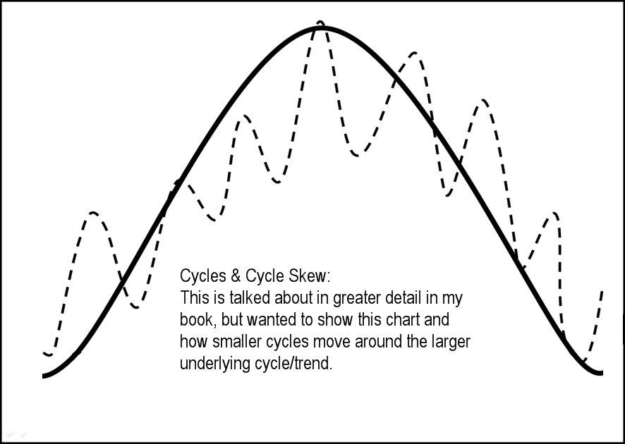 Algorithmic Trading Cycles