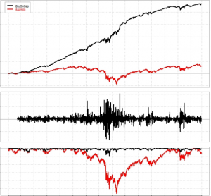 What is quantitative trading strategies