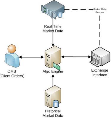 Writting algo for trading platform